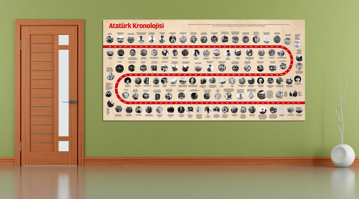 Atatürk Kronolojisi Okul Posteri Görsel Pano